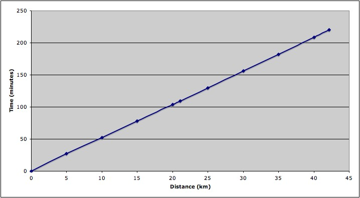Boston Marathon 5K Split Chart
