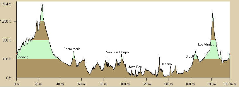 Solvang Double Elevation Profile