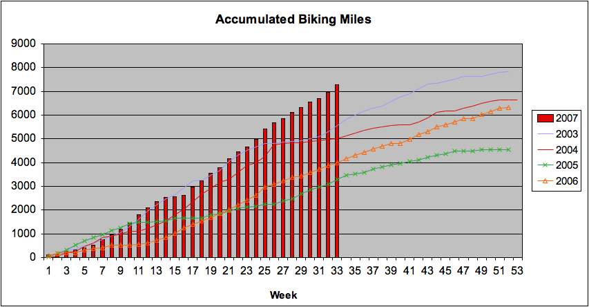 Acccumulated Biking Miles as of 8/18/07