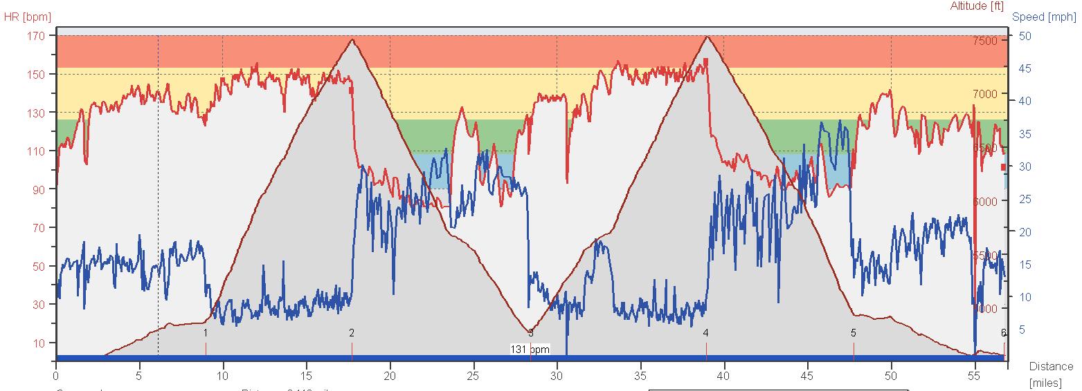 Alpine Loop Double Back HR Graph