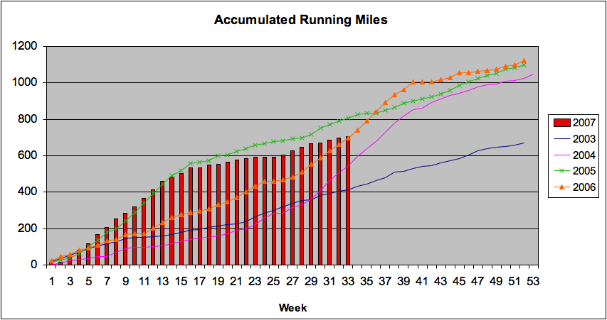 Accumulated Running Miles as of 8/18/07