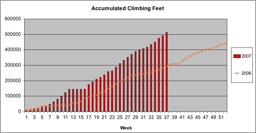 Feet Climbing