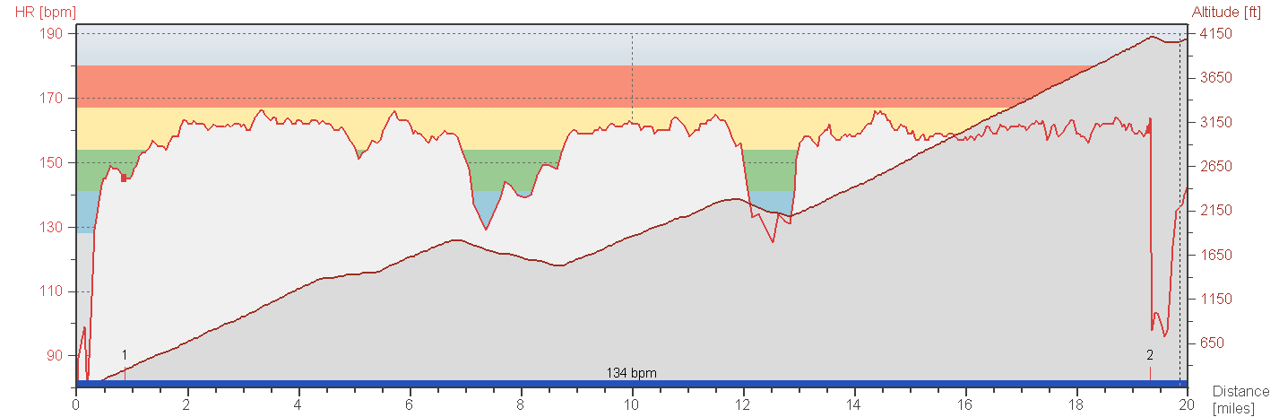 Mt. Hamilton Climb Heart Rate Curve