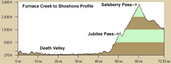 Furnace Creek to Shoshone Elevation Profile