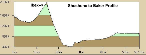 Shoshone to Baker Elevation Profile