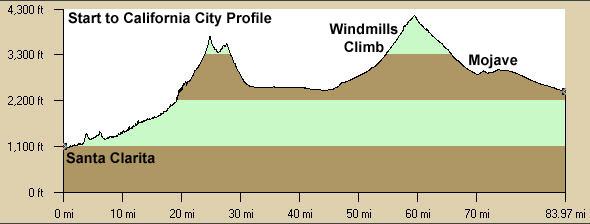 Stage 1 Elevation Profile