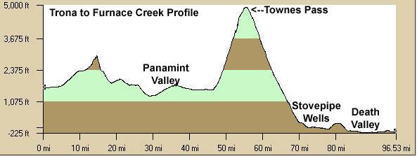 Trona to Furnace Creek Elevation Profile