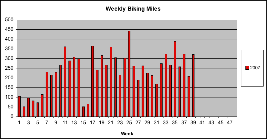 Weekly Biking Miles through 9-29-07