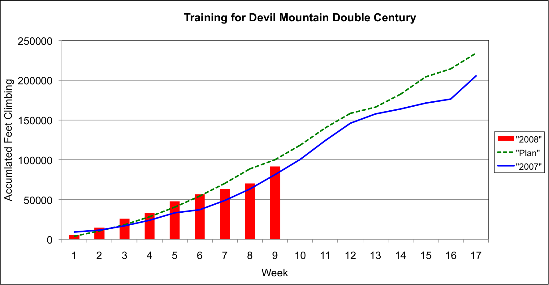 DMD Training Accumulated Feet Climbing as of Week 9