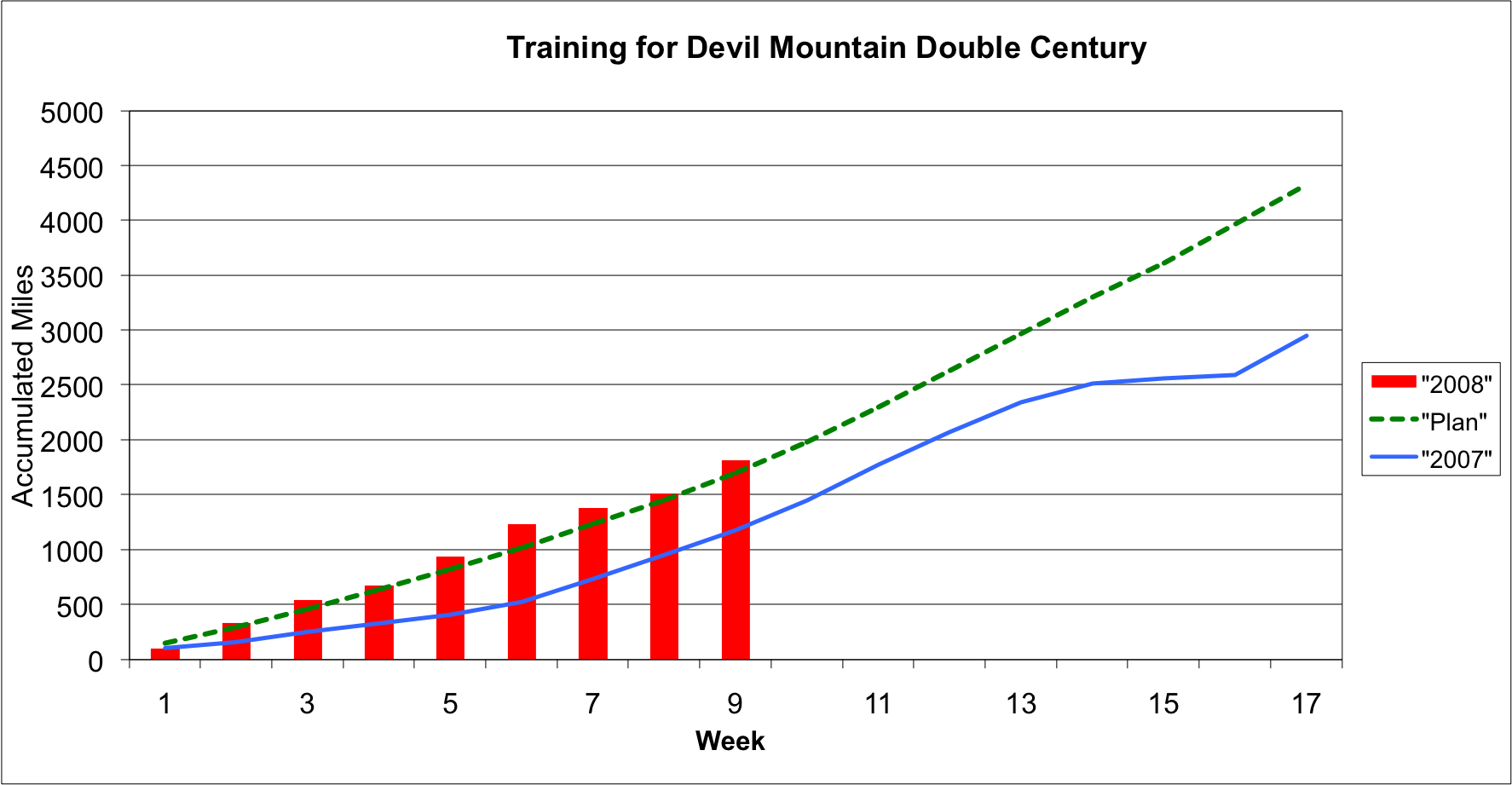 DMD Training Accumulated Miles as of Week 9