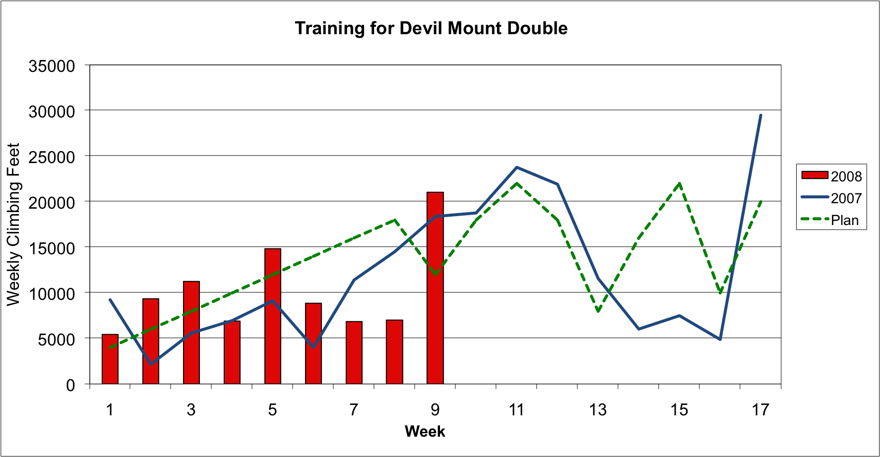 DMD Training Weekly Climbing Feet through Week 9