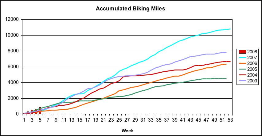 Franz Accumulcated Biking as of 2-5-2008