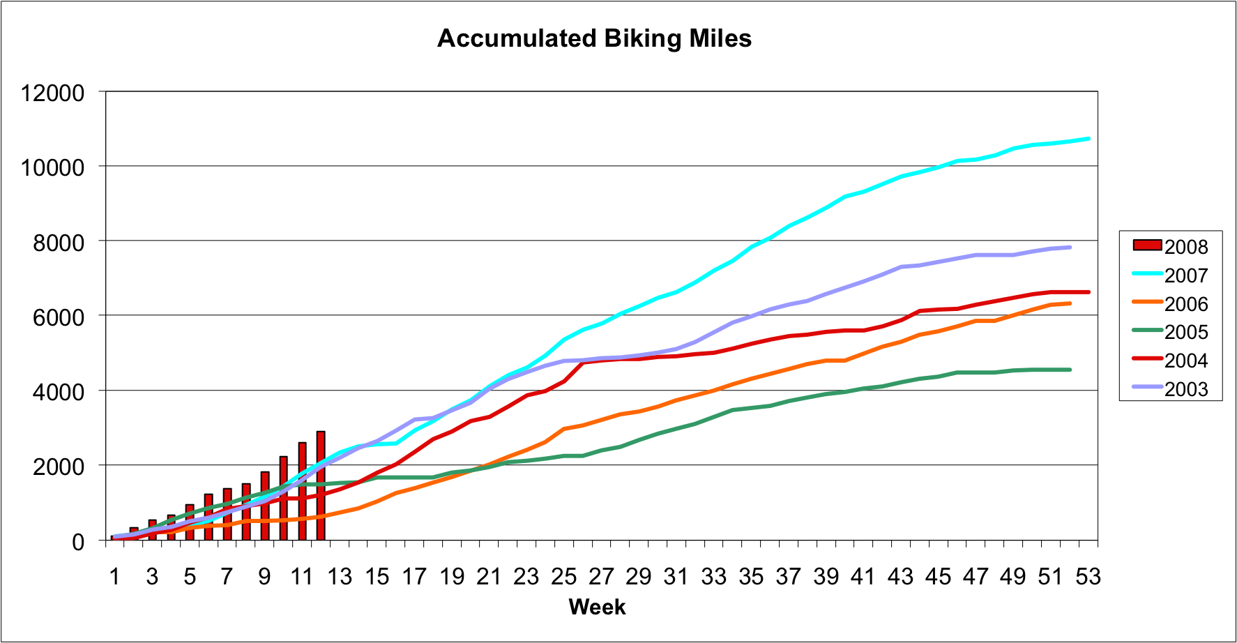 Accumulated Biking 032208