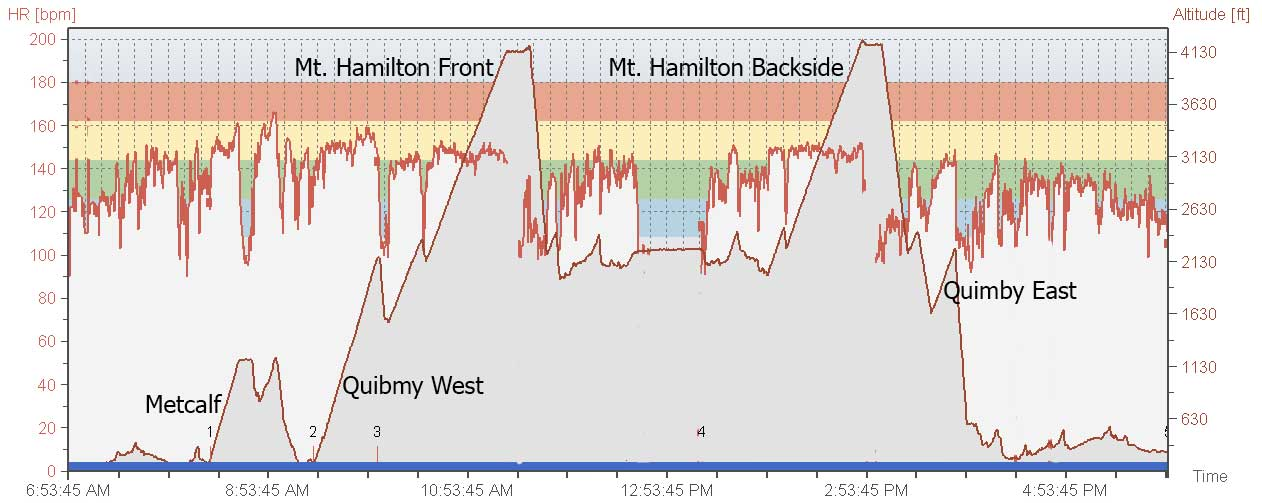 HR and Elevation Graph for Long Distance Training ride on 3-8-08