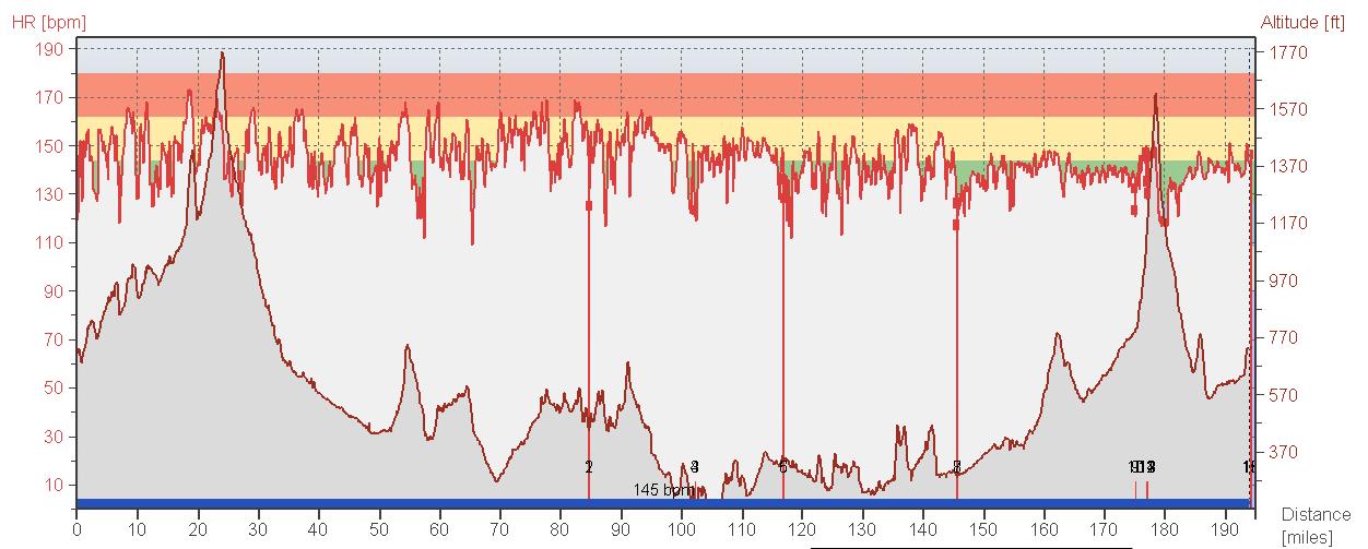Solvang Double Century 2008 HR Curve