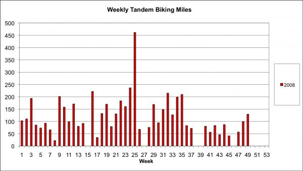 Weekly Tandem Miles 2008
