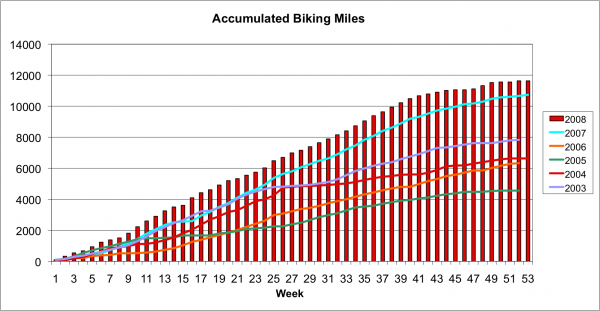 Accumulated Miles Cycling in 2008