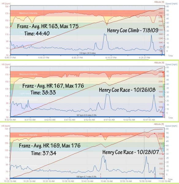 henry-coe-hr-charts