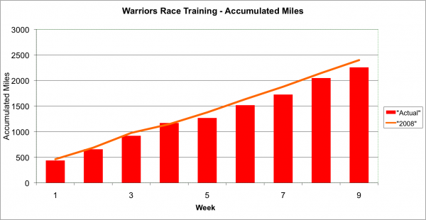WarriorsTrainingMiles