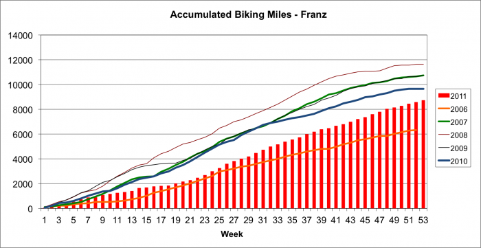 The Adventures of Franz » Training Log and Bicycle ...