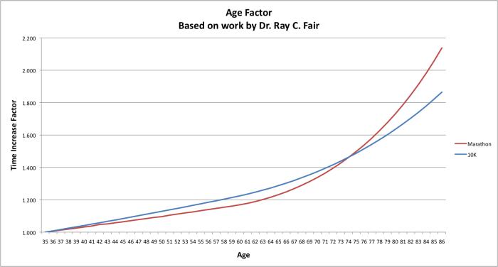 AgeFactor